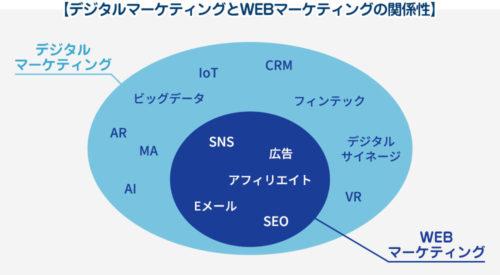 デジタルマーケティングとウェブマーケティングの違い